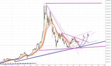 BTCJPY: BTC/JPY 1日足 強めの抵抗線までもうすぐ、反発上げか、ブレイクして価格崩壊か