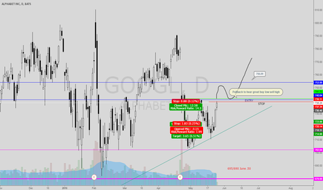 GOOGL: GOOGL Forming Double bottom - Look for bounce