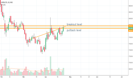 LUPIN: all in chart - LONG
