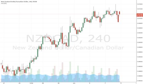 NZDCAD: A Bullish NZD may hint for a Buy trade through the week