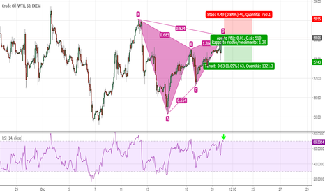 USOIL: Gartley Ribassista - WTI - Short