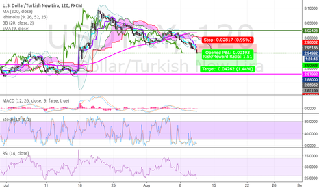 USDTRY: USDTRY icon traders analysis