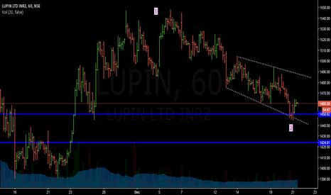 LUPIN: Lupin-Buy setup..