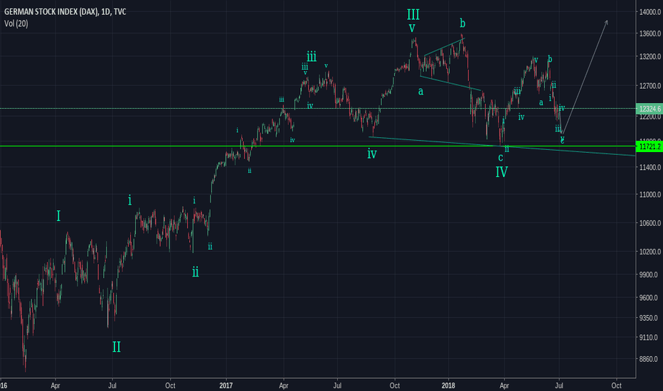 DEU30: End of correction
