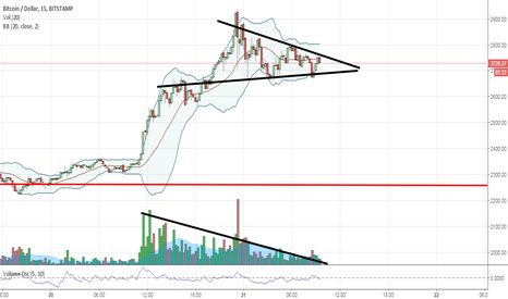 BTCUSD: bitcoin short  bulltrap 2017  37 days after ATH