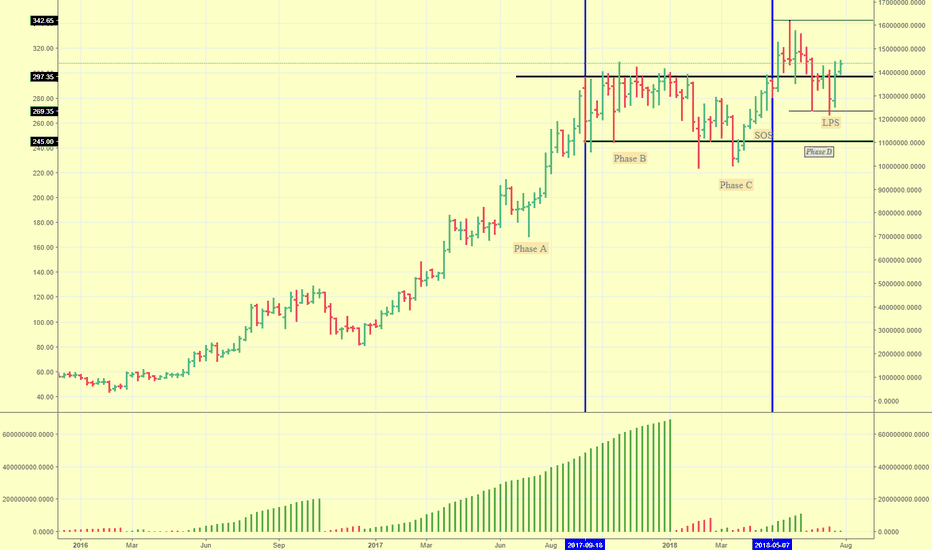 EDELWEISS: Wcykoff Reaccumulation , markup and test done....
