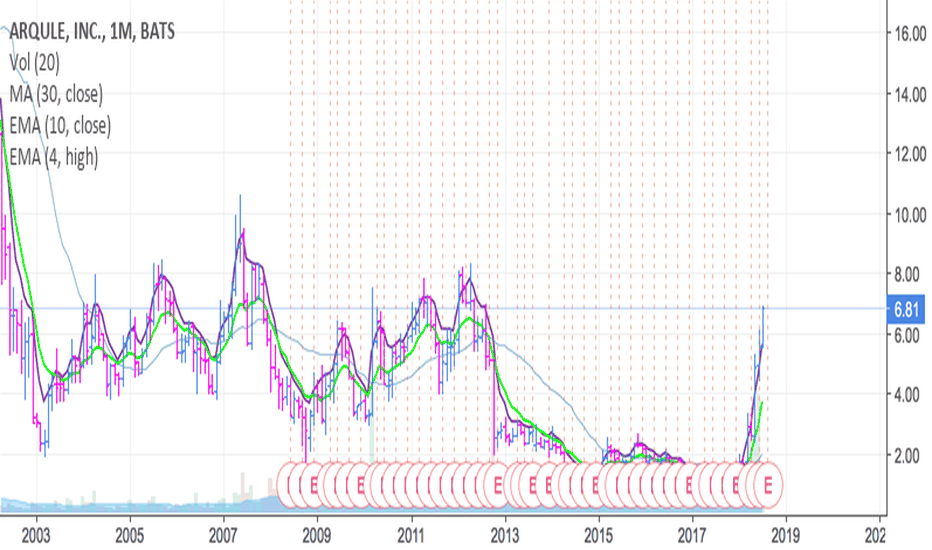 ARQL: $study - many are excited about this one- look at monthly resist