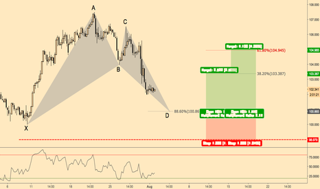 USDJPY: Possible bullish bat formation USDJPY 240min