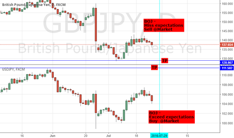 GBPJPY: BOJ EXPECTATIONS: EXCEED/ HIT - LONG USDJPY; MISS - SHORT GBPJPY