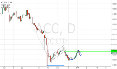 ACC: ACC LTD.-Cup With Handle ?