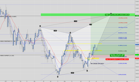 USDJPY: Headed to POINT D of Bearish Butterfly - USDJPY Viewed on Daily