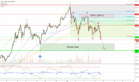 BTCUSD: BTCUSD  spadnie do $3,600?
