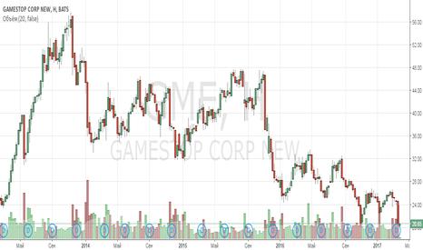 GME: Анализ компании GameStop