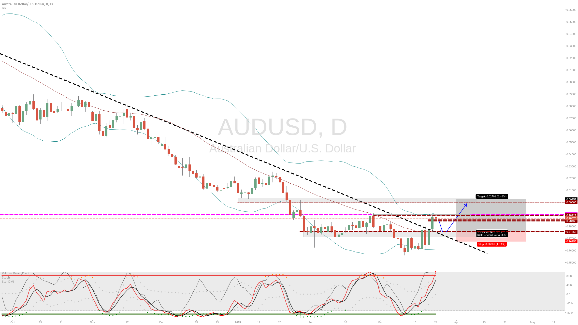 AUDUSD TREND BREAK OUT