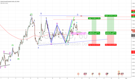 GBPCAD: wave c of wave d