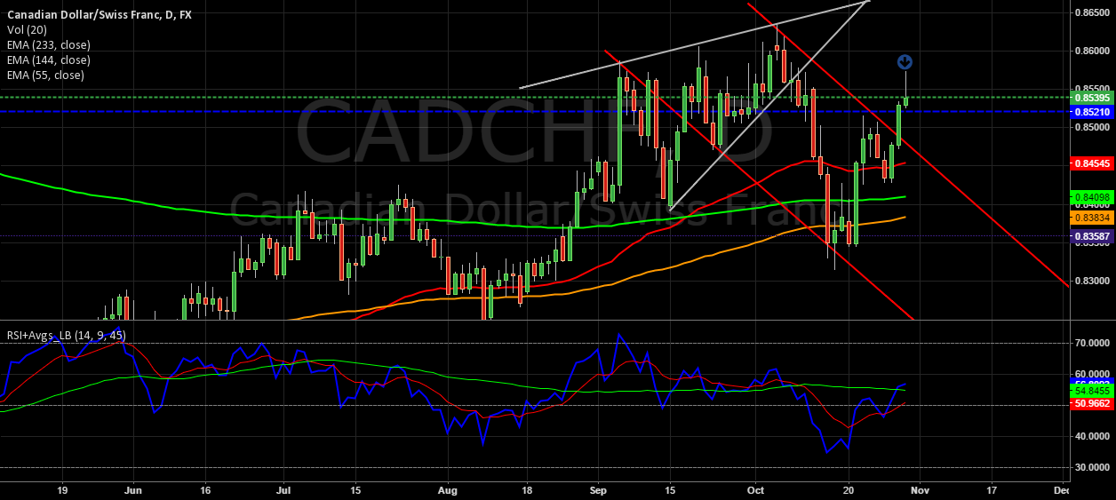 Might resume Bearish Movement soon. #CADCHF