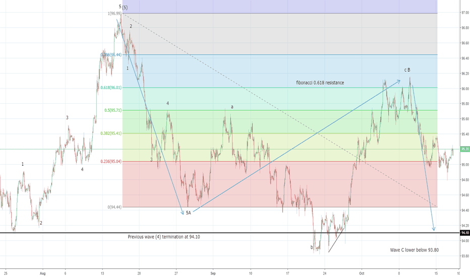 DXY: US Dollar Index ready to resume lower after highs at 95.26