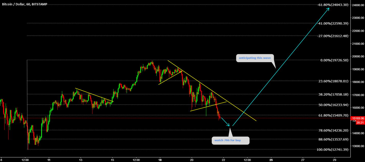 BTCUSD Watch 786 for buy