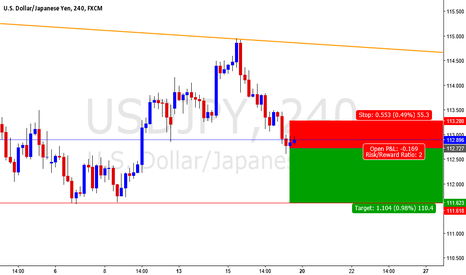 USDJPY: price actoin trading