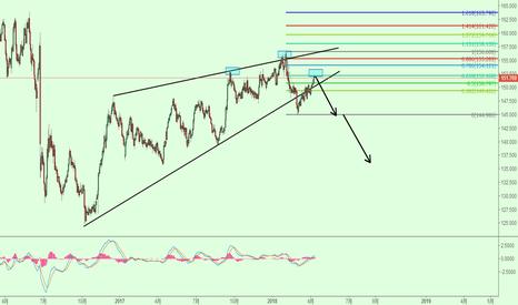 GBPJPY: 英镑兑日元日线做空形态出现