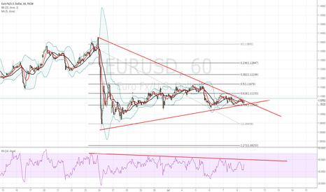 EURUSD: triangle completion