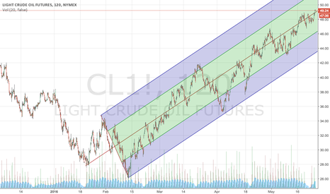 CL1!: $CL_F Channel