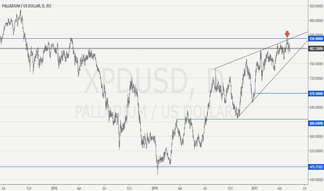 XPDUSD: Palladium short idea.
