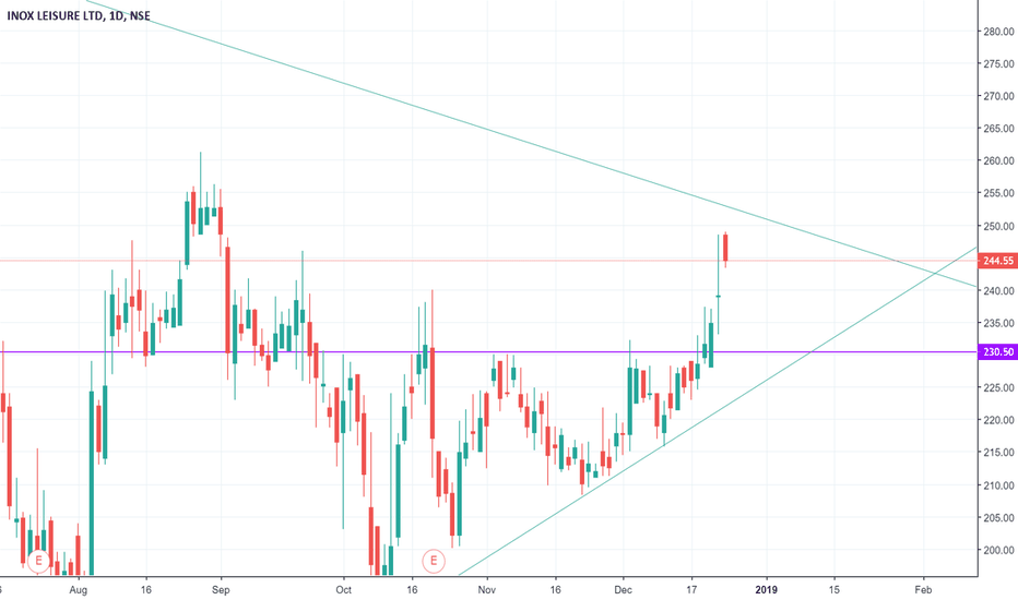 INOXLEISUR: triangle formation @weekly chart