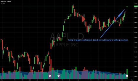 AAPL: AAPL - Long Trade Idea 4/28/15