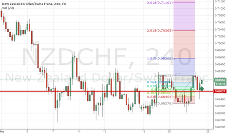 NZDCHF: INVESTED 20000$ ON THIS TRADE