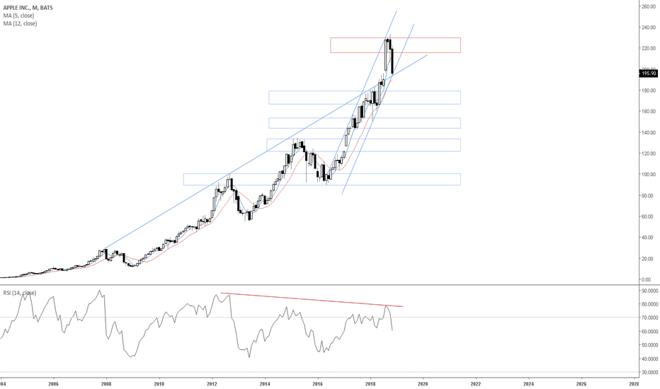 AAPL: Monthly view