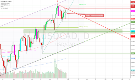 USDCAD: USDCAD Medium term Trendline break