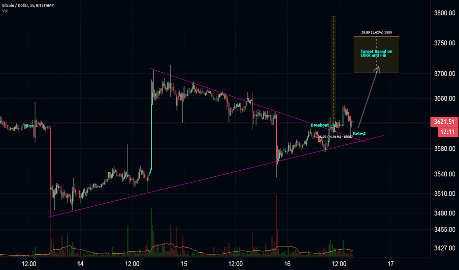 BTCUSD: just an idea from a unexperienced trader (update)