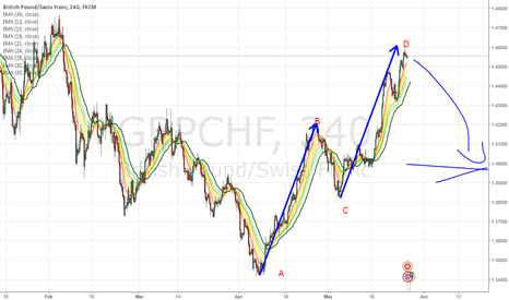GBPCHF: Target reached