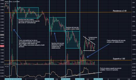 XRPUSD: XRP/USD   RIPPLE, analisi e breve aggiornamento