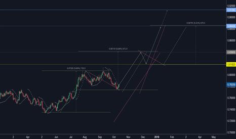 AUDUSD: AUDUSD's price moves upward...