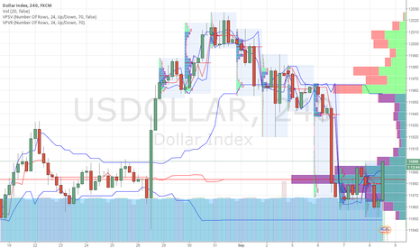USDOLLAR: US DOLLAR INDEX BOUNCE UP FROM SUPPORT