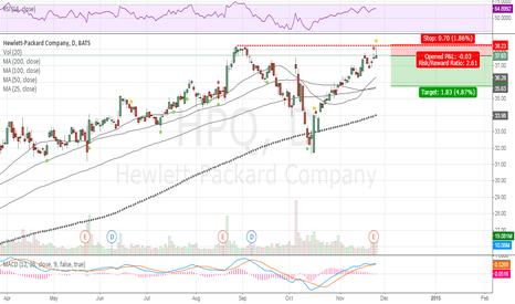 HPQ: Nice swing short trade