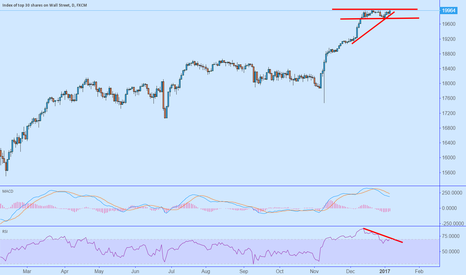US30: Dow 20k fail (Again) - Bearish Divergence