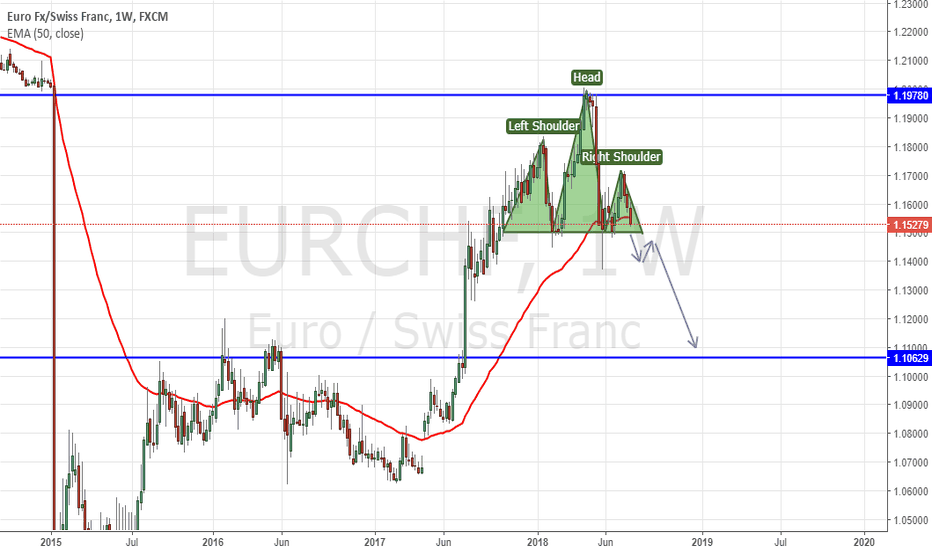 EURCHF: Most EUR Pairs Forming H & S Pattern! Behold The EURCHF