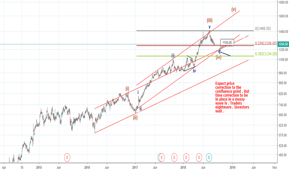 KOTAKBANK: A messy wave iv expected  just like HDFC Bank (Elliott Wave)