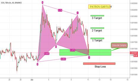 EOSBTC: EOS-BTC / ZONA DE COMRPA / PATRON GARTLEY