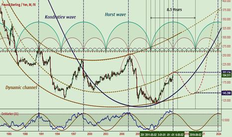 GBPJPY: Kondratiev wave + Hurst wave