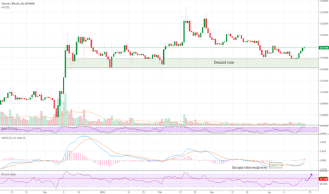 LTCBTC: Litecoin Buyers are Showing up!