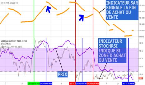 DXY: étude sur indice de dollar US (DXY)