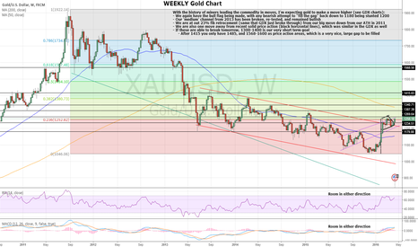 XAUUSD: XAUUSD WEEKLY CHART - MAKE IT OR BREAK IT