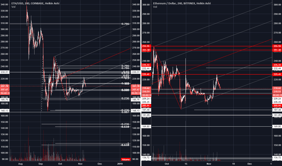 ETHUSD: ETH/USD 240 --Trade Setup--