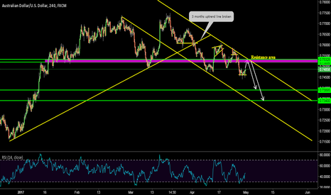 AUDUSD: AUD/USD Bearish Channel.
