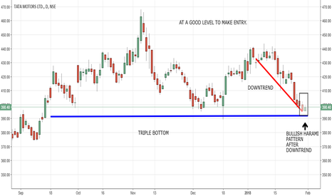 TATAMOTORS: TATAMOTORS, LONG