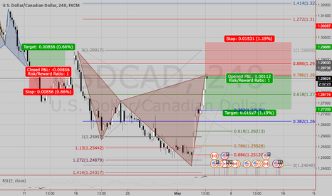 USDCAD: Sell @ Market